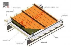 سیستم پوشش سقف بمو یا کالزیپ یا زیپ پانل