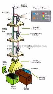 شوتینگ زباله | شوت زباله | garbage chute