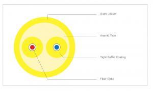 کابل فیبر نوری دابلکس روند نیرا (duplex round)